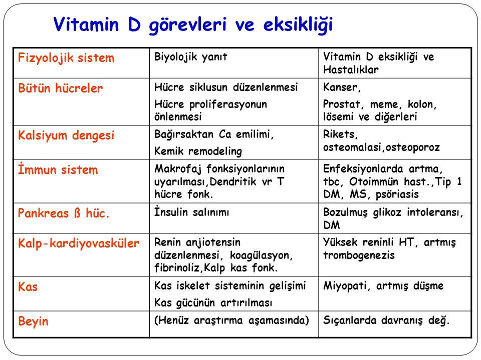 Vitamin D görevleri ve eksikliği