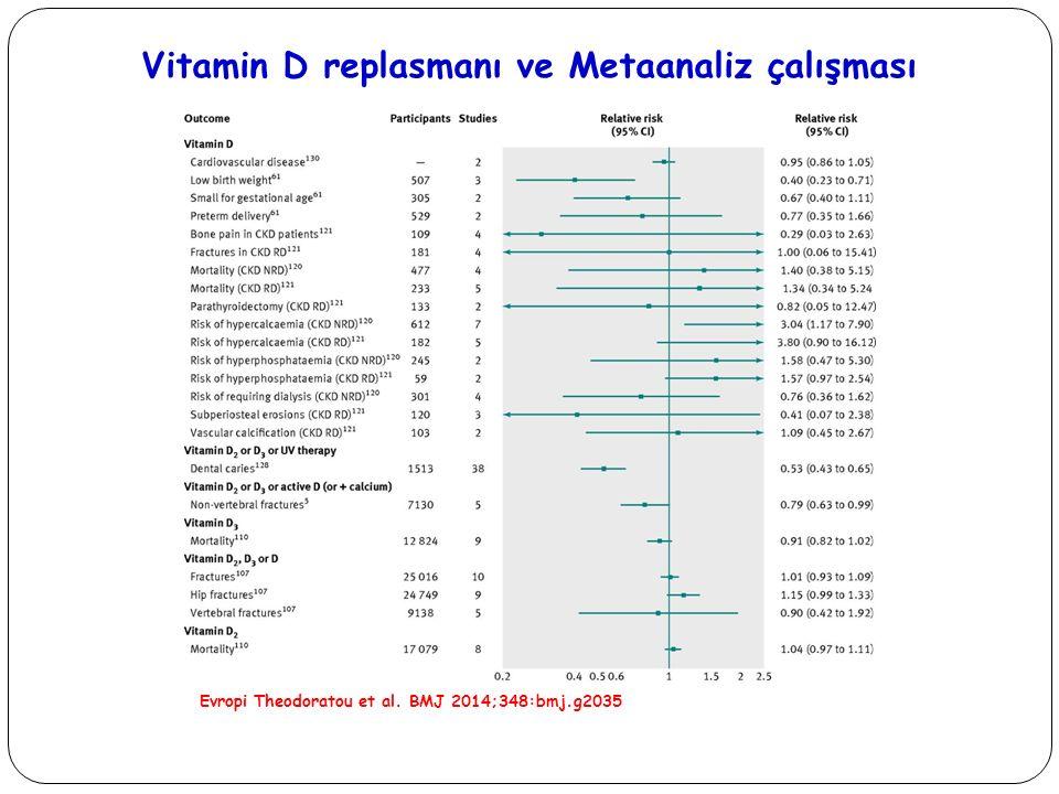Vitamin D replasmanı ve Metaanaliz çalışması
