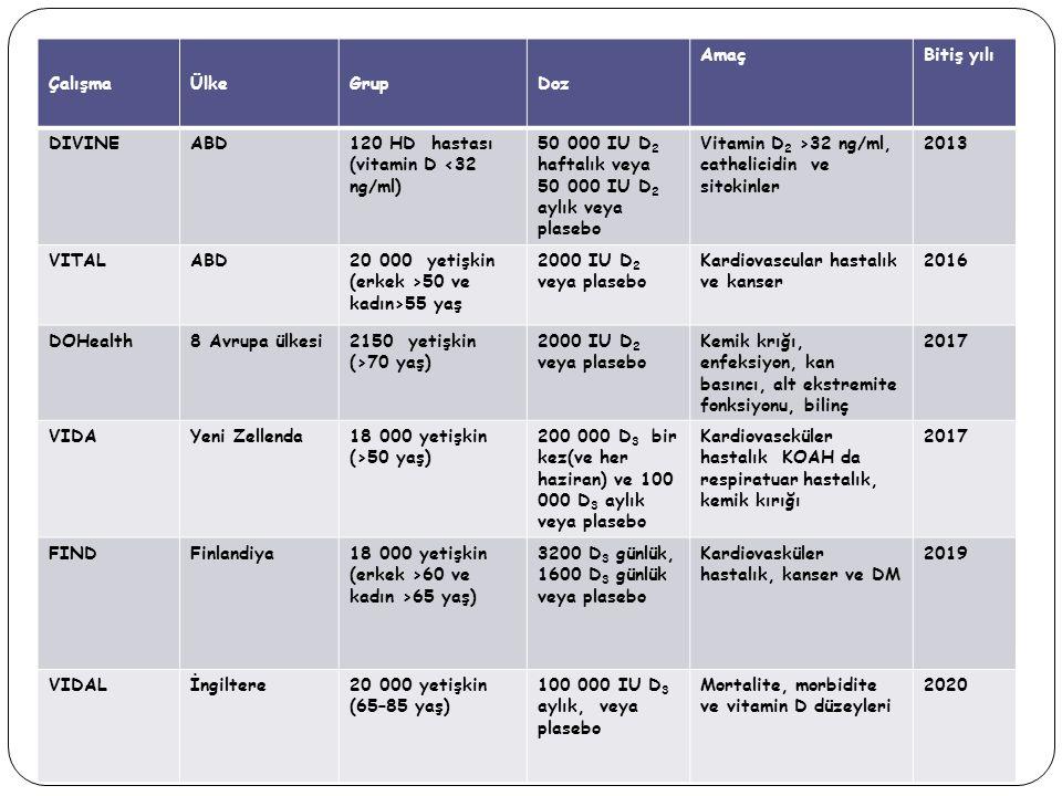 Çalışma Ülke. Grup. Doz. Amaç. Bitiş yılı. DIVINE. ABD. 120 HD hastası (vitamin D <32 ng/ml)
