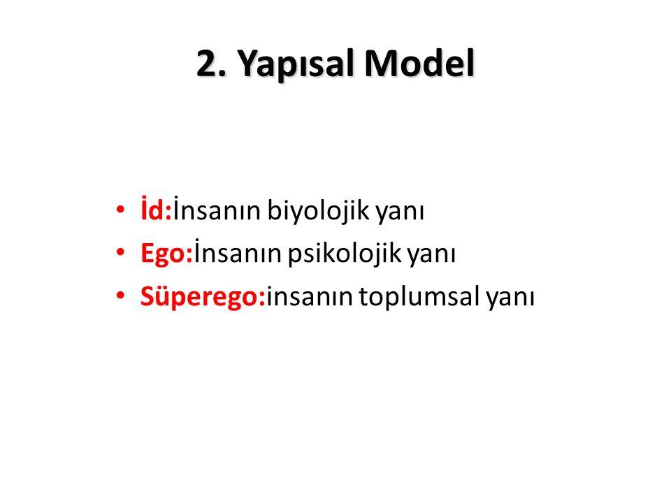 2. Yapısal Model İd:İnsanın biyolojik yanı Ego:İnsanın psikolojik yanı