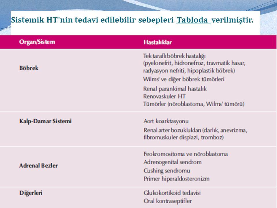 Sistemik HT nin tedavi edilebilir sebepleri Tabloda verilmiştir.