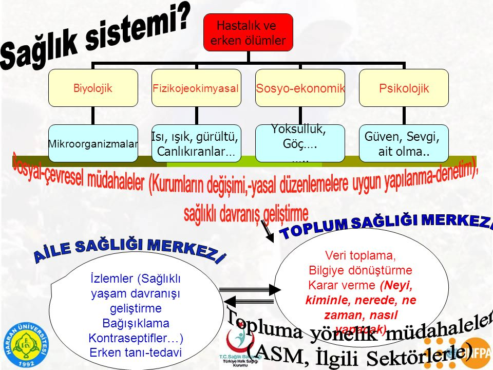 Topluma yönelik müdahaleler (ASM, İlgili Sektörlerle)
