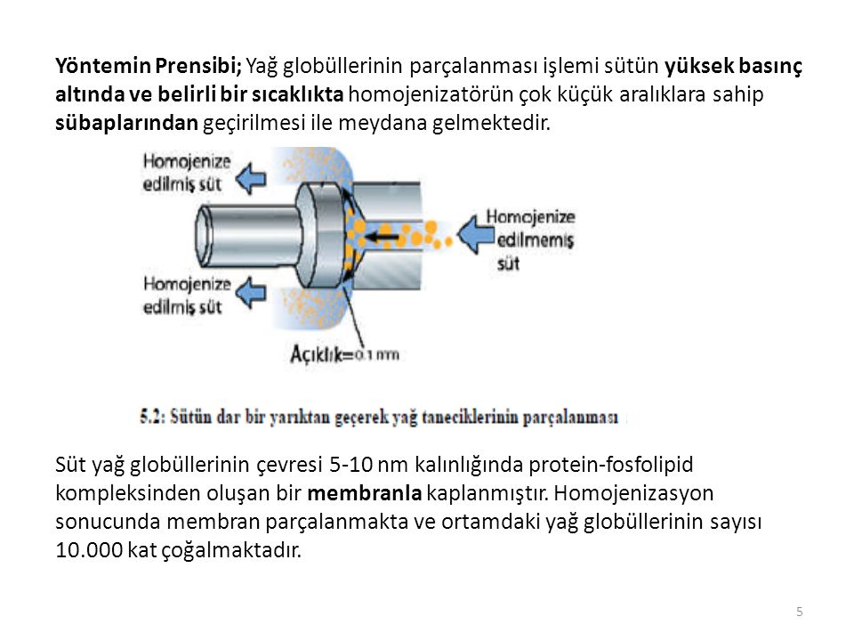 Yöntemin Prensibi; Yağ globüllerinin parçalanması işlemi sütün yüksek basınç altında ve belirli bir sıcaklıkta homojenizatörün çok küçük aralıklara sahip sübaplarından geçirilmesi ile meydana gelmektedir.