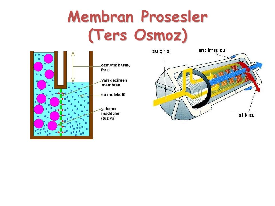 Membran Prosesler (Ters Osmoz)