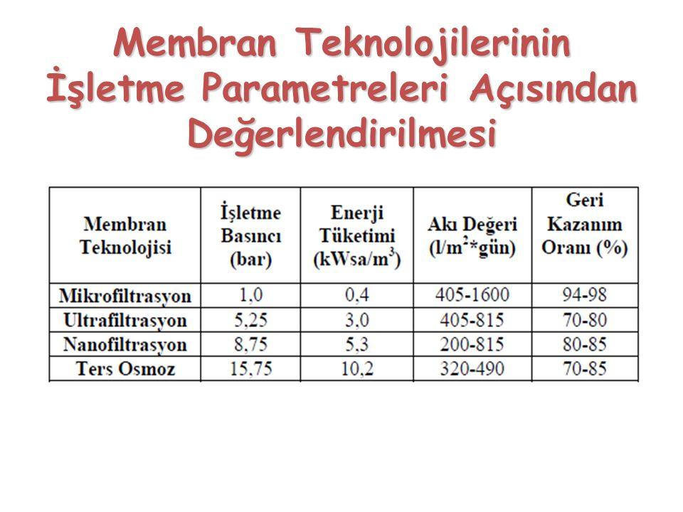 Membran Teknolojilerinin İşletme Parametreleri Açısından Değerlendirilmesi