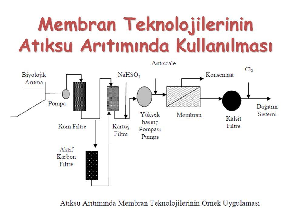 Membran Teknolojilerinin Atıksu Arıtımında Kullanılması