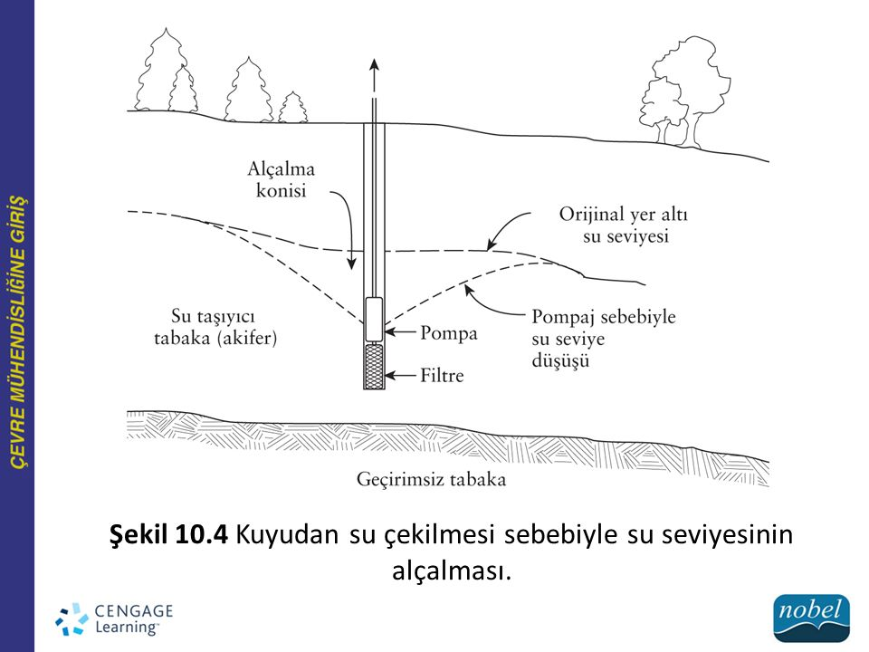 Şekil 10.4 Kuyudan su çekilmesi sebebiyle su seviyesinin alçalması.