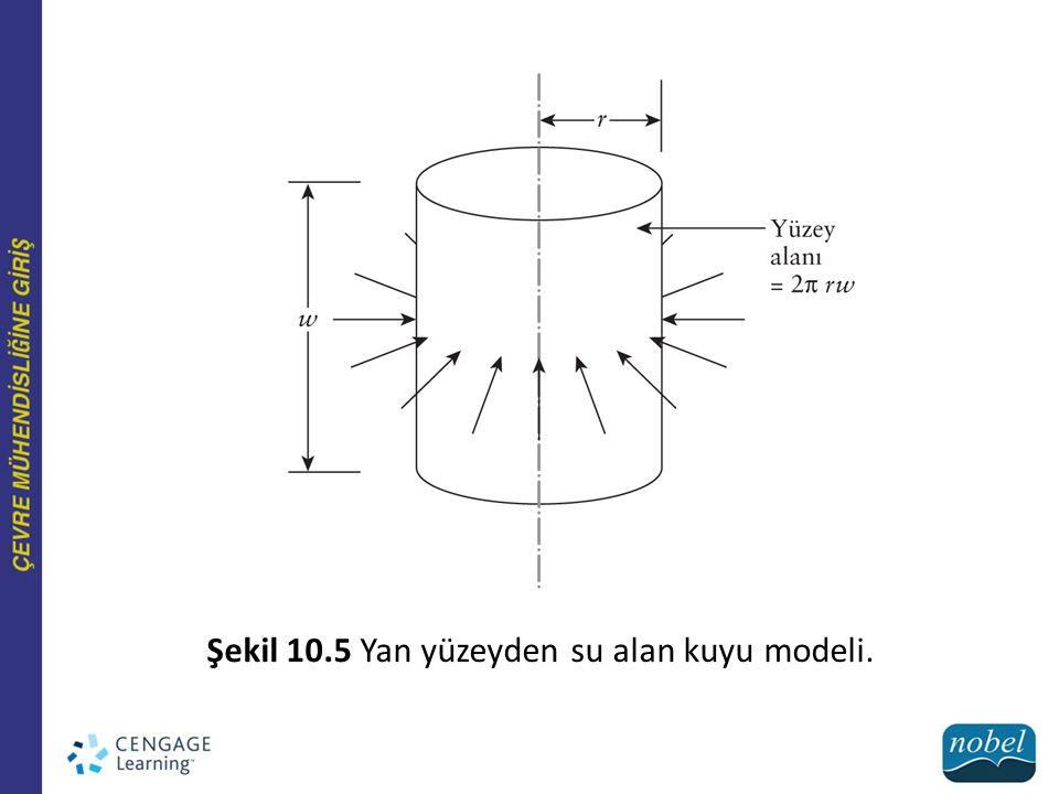 Şekil 10.5 Yan yüzeyden su alan kuyu modeli.