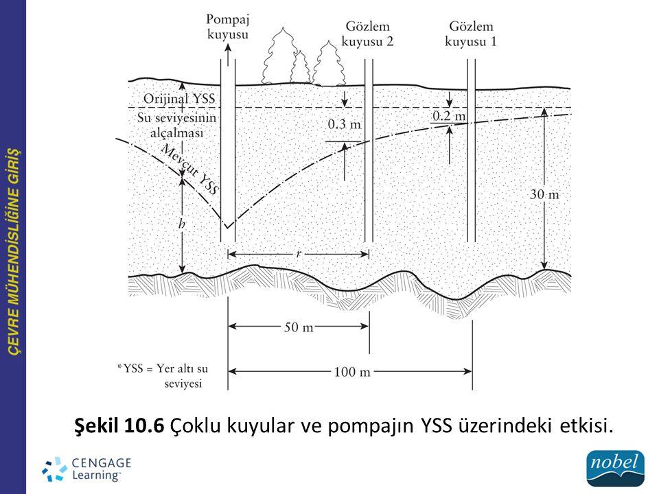 Şekil 10.6 Çoklu kuyular ve pompajın YSS üzerindeki etkisi.