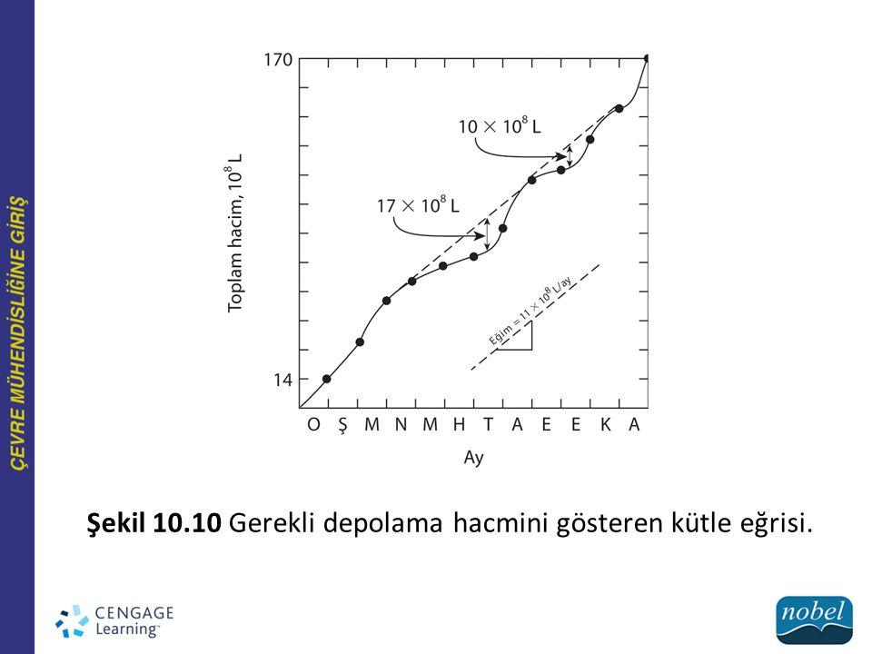 Şekil 10.10 Gerekli depolama hacmini gösteren kütle eğrisi.