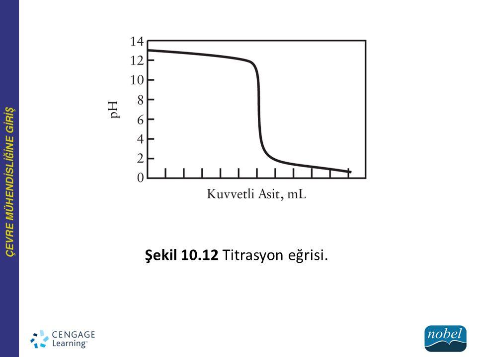Şekil 10.12 Titrasyon eğrisi.