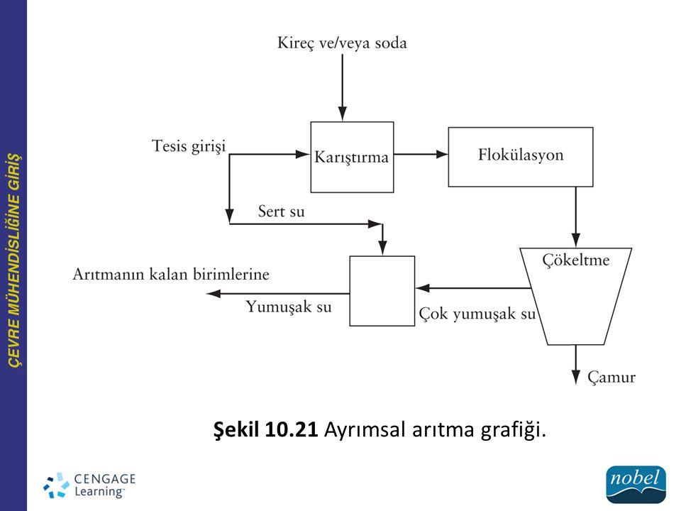 Şekil 10.21 Ayrımsal arıtma grafiği.