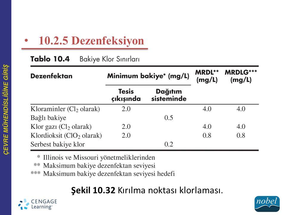 10.2.5 Dezenfeksiyon Şekil 10.32 Kırılma noktası klorlaması.