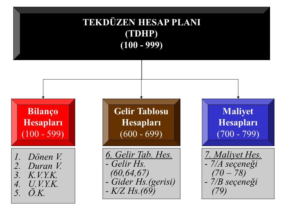 TEKDÜZEN HESAP PLANI (TDHP) (100 - 999) Bilanço. Hesapları. (100 - 599) Gelir Tablosu. Hesapları.