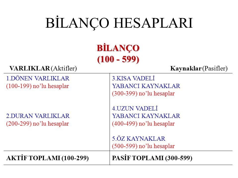 BİLANÇO HESAPLARI BİLANÇO (100 - 599)