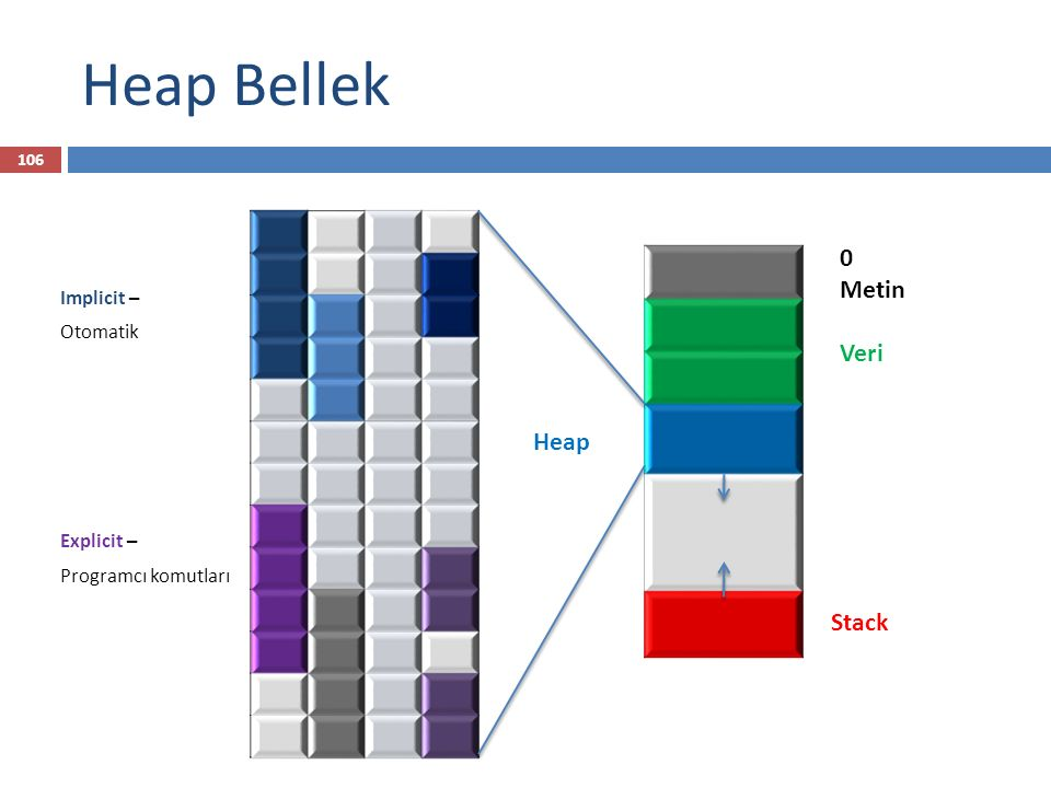 Heap Bellek Metin Veri Heap Stack