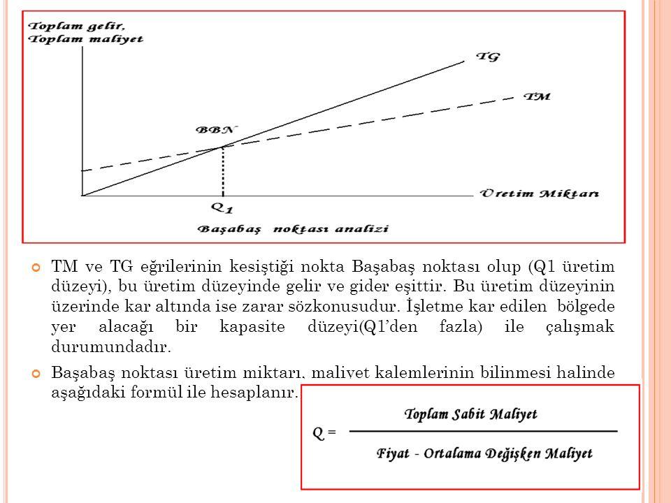 TM ve TG eğrilerinin kesiştiği nokta Başabaş noktası olup (Q1 üretim düzeyi), bu üretim düzeyinde gelir ve gider eşittir. Bu üretim düzeyinin üzerinde kar altında ise zarar sözkonusudur. İşletme kar edilen bölgede yer alacağı bir kapasite düzeyi(Q1'den fazla) ile çalışmak durumundadır.