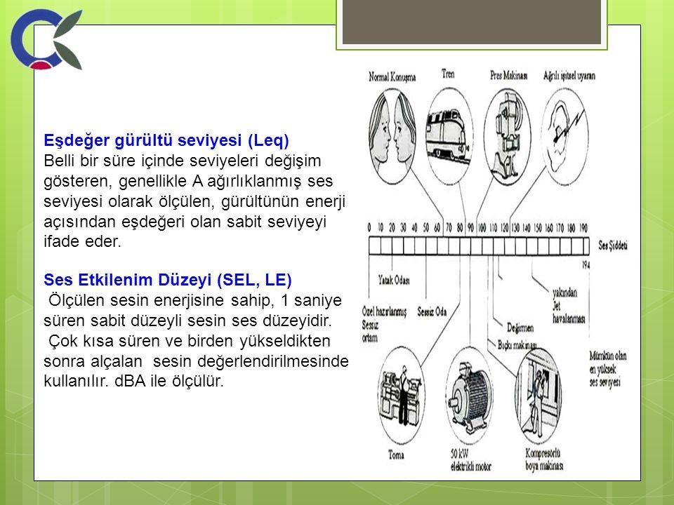 Eşdeğer gürültü seviyesi (Leq)