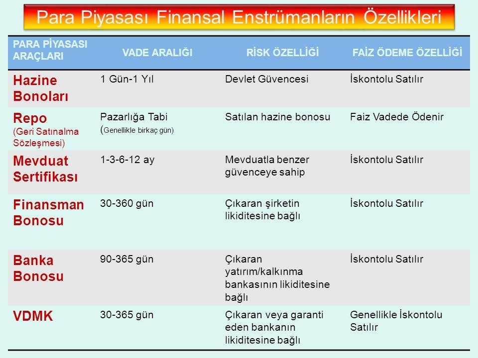 Para Piyasası Finansal Enstrümanların Özellikleri