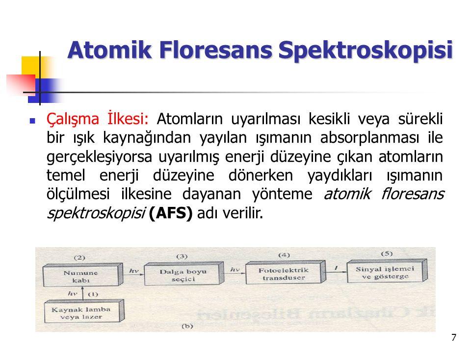 Atomik Floresans Spektroskopisi