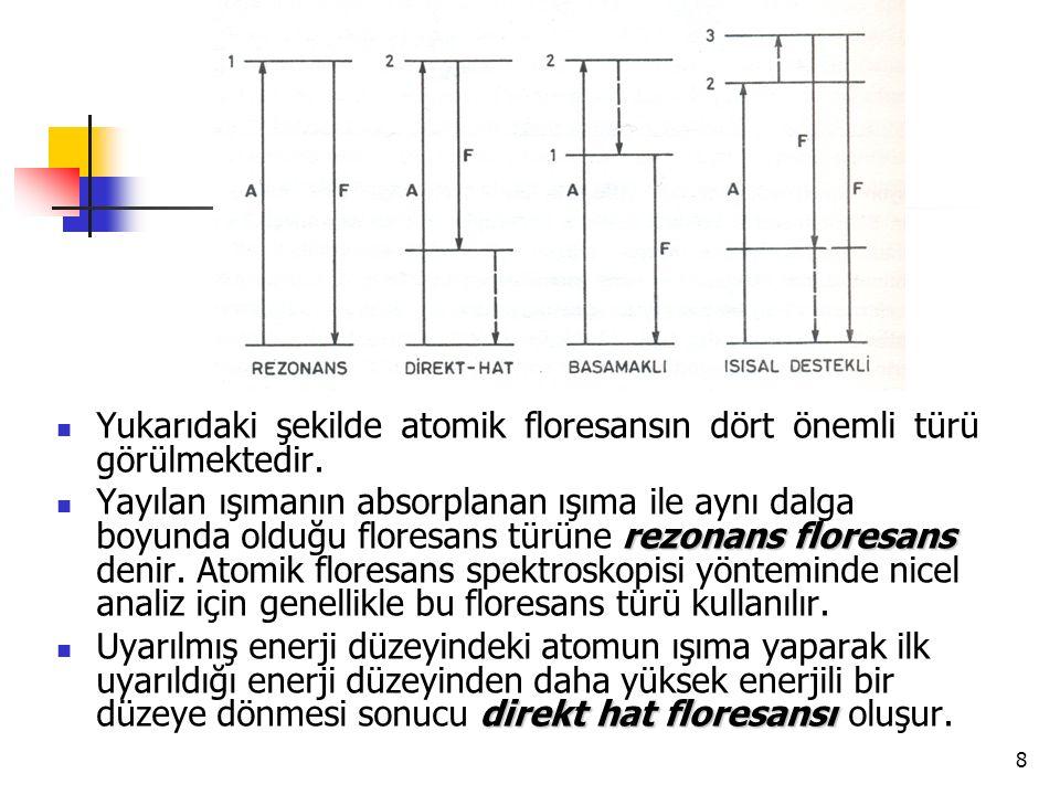 Yukarıdaki şekilde atomik floresansın dört önemli türü görülmektedir.