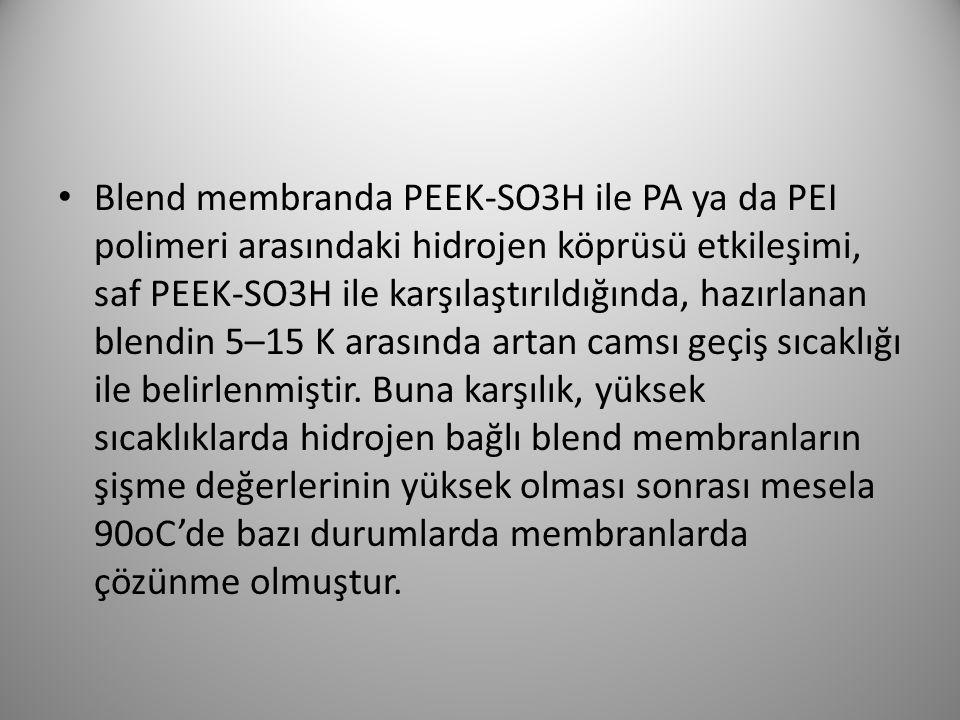 Blend membranda PEEK-SO3H ile PA ya da PEI polimeri arasındaki hidrojen köprüsü etkileşimi, saf PEEK-SO3H ile karşılaştırıldığında, hazırlanan blendin 5–15 K arasında artan camsı geçiş sıcaklığı ile belirlenmiştir.