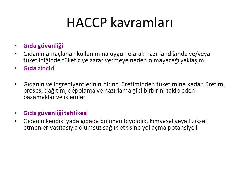 HACCP kavramları Gıda güvenliği
