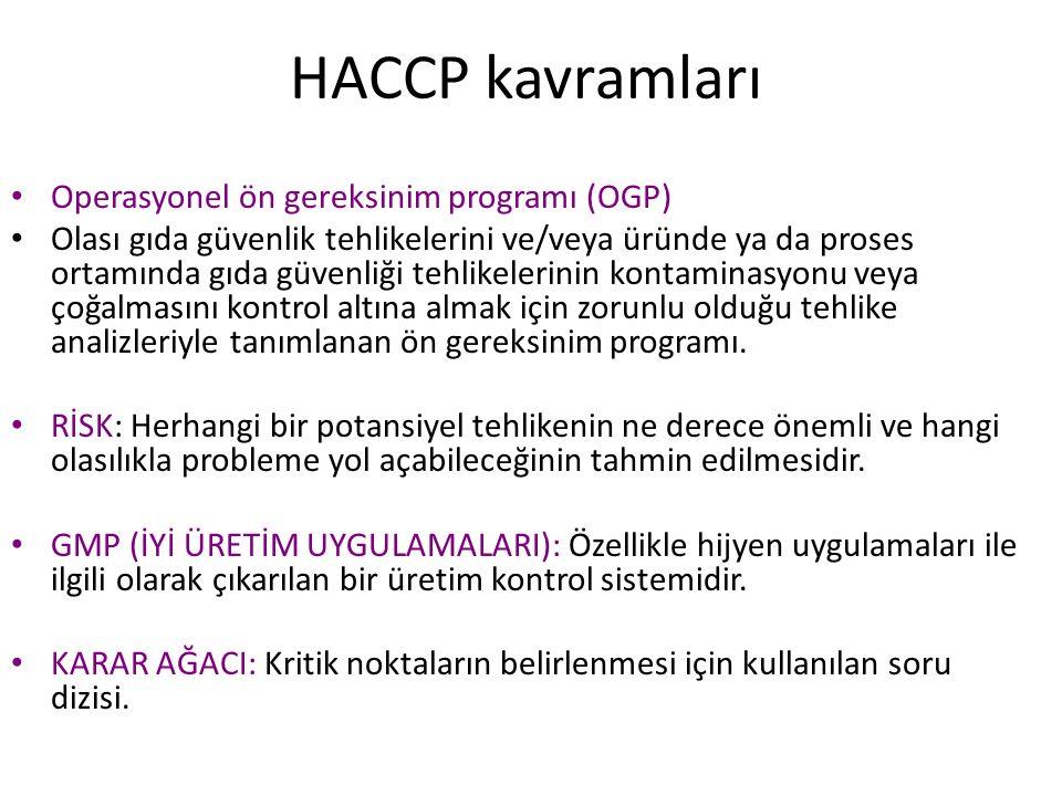 HACCP kavramları Operasyonel ön gereksinim programı (OGP)