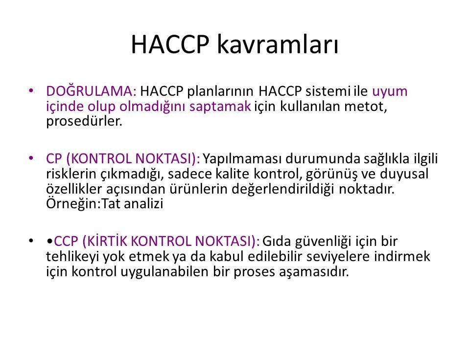 HACCP kavramları DOĞRULAMA: HACCP planlarının HACCP sistemi ile uyum içinde olup olmadığını saptamak için kullanılan metot, prosedürler.