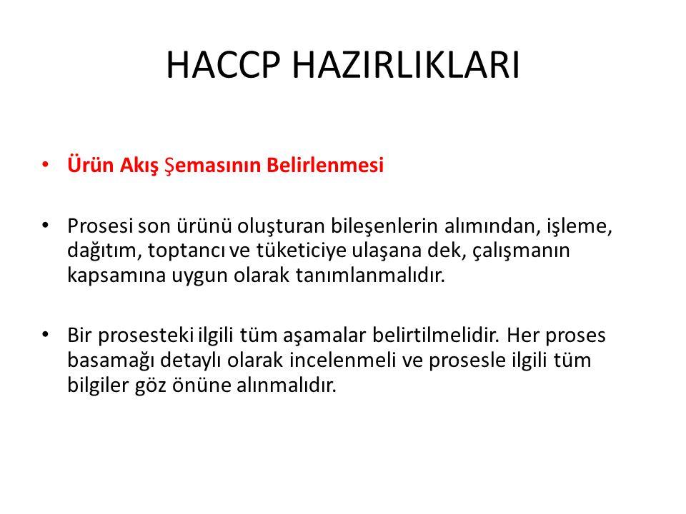 HACCP HAZIRLIKLARI Ürün Akış Şemasının Belirlenmesi