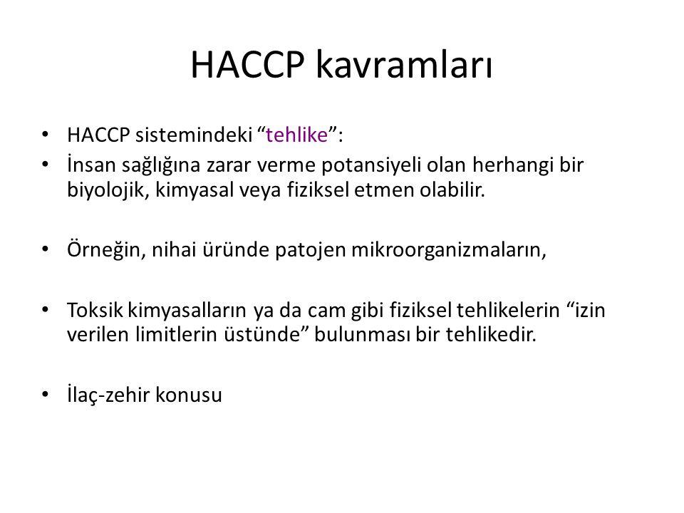 HACCP kavramları HACCP sistemindeki tehlike :