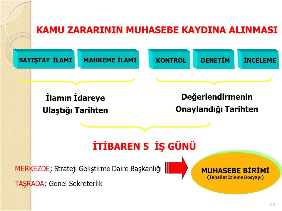KAMU ZARARININ MUHASEBE KAYDINA ALINMASI (Tahsilat İzleme Dosyayı)
