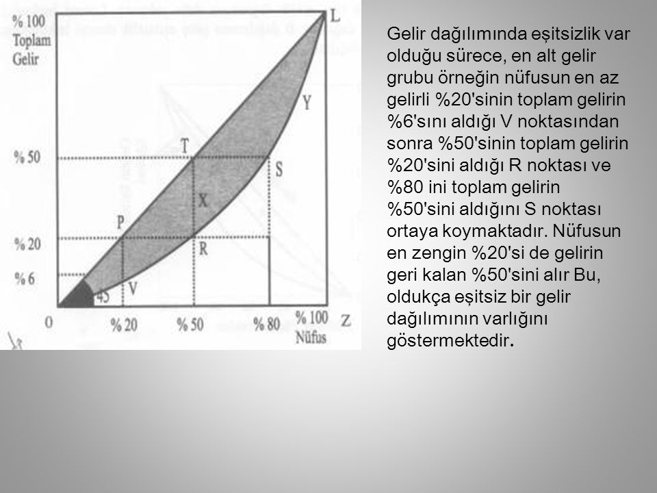 Gelir dağılımında eşitsizlik var olduğu sürece, en alt gelir grubu örneğin nüfusun en az gelirli %20 sinin toplam gelirin %6 sını aldığı V noktasından sonra %50 sinin toplam gelirin %20 sini aldığı R noktası ve %80 ini toplam gelirin %50 sini aldığını S noktası ortaya koymaktadır.