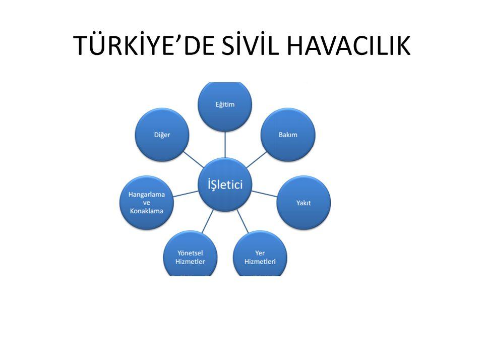 TÜRKİYE'DE SİVİL HAVACILIK