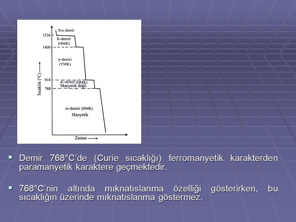 Demir 768°C'de (Curie sıcaklığı) ferromanyetik karakterden paramanyetik karaktere geçmektedir.