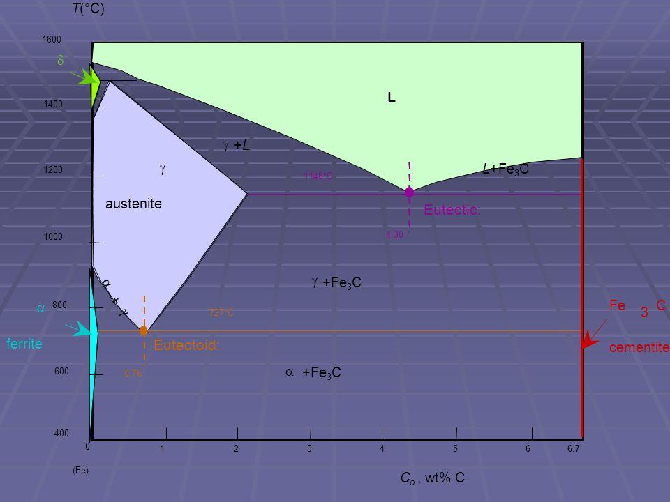 Eutectic: Eutectoid: Fe 3 C cementite L g austenite +L +Fe3C a ferrite