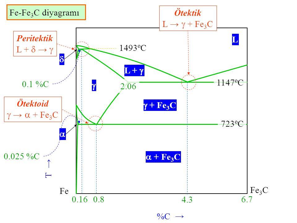 Fe-Fe3C diyagramı Ötektik L →  + Fe3C. Peritektik. L +  →  L. 1493ºC.  L +  0.1 %C. 1147ºC.