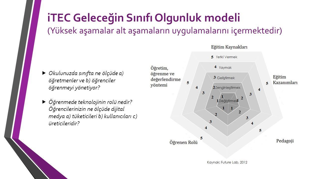 iTEC Geleceğin Sınıfı Olgunluk modeli (Yüksek aşamalar alt aşamaların uygulamalarını içermektedir)