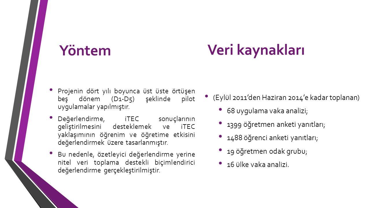 Yöntem Veri kaynakları (Eylül 2011'den Haziran 2014'e kadar toplanan)