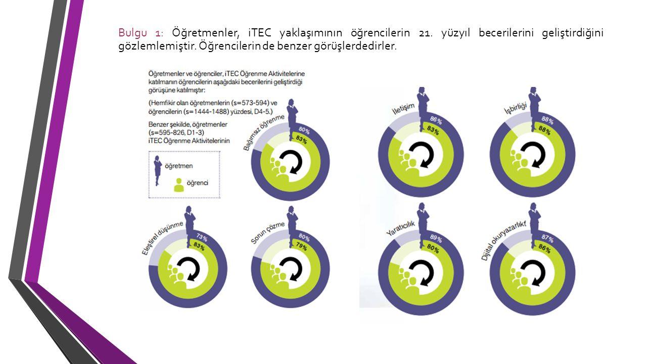 Bulgu 1: Öğretmenler, iTEC yaklaşımının öğrencilerin 21