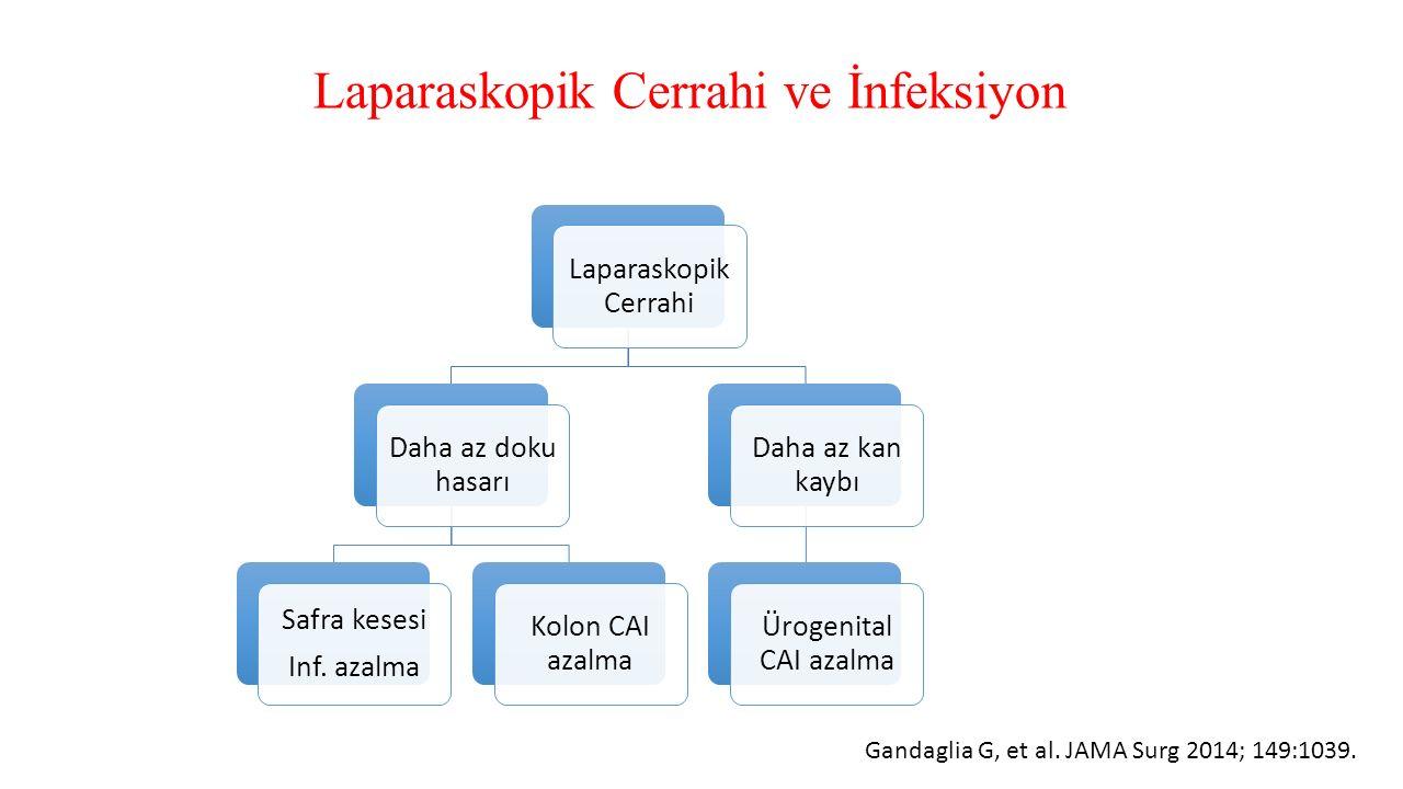 Laparaskopik Cerrahi ve İnfeksiyon