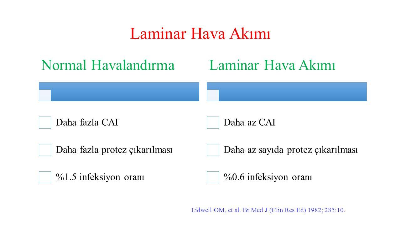 Laminar Hava Akımı Normal Havalandırma Laminar Hava Akımı
