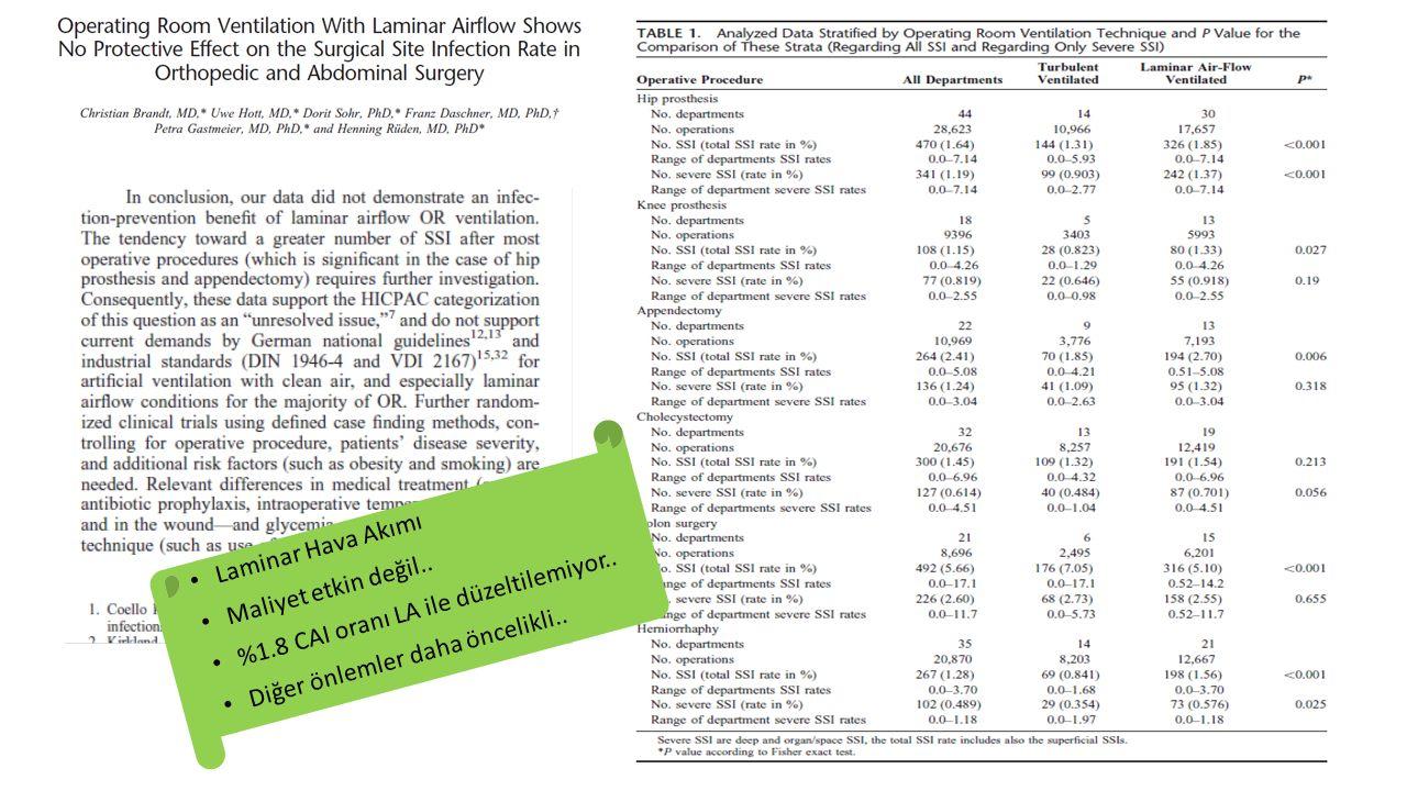 Laminar Hava Akımı Maliyet etkin değil.. %1.8 CAI oranı LA ile düzeltilemiyor..