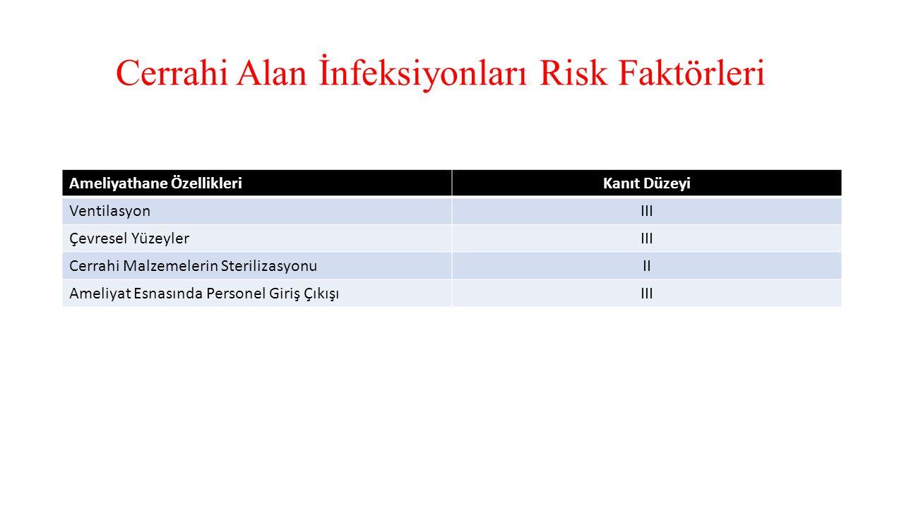 Cerrahi Alan İnfeksiyonları Risk Faktörleri