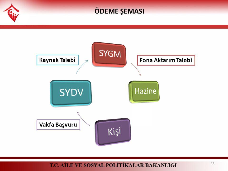 SYGM Hazine Kişi SYDV ÖDEME ŞEMASI Kaynak Talebi Fona Aktarım Talebi