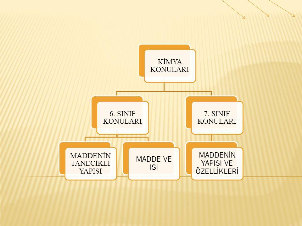 MADDENİN TANECİKLİ YAPISI 7. SINIF KONULARI
