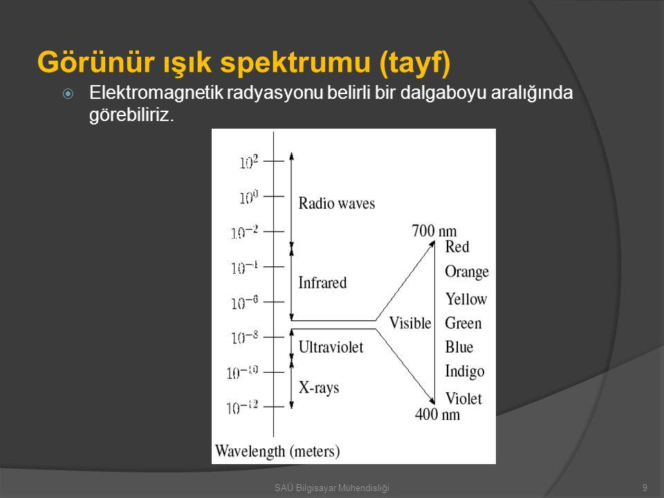 Görünür ışık spektrumu (tayf)
