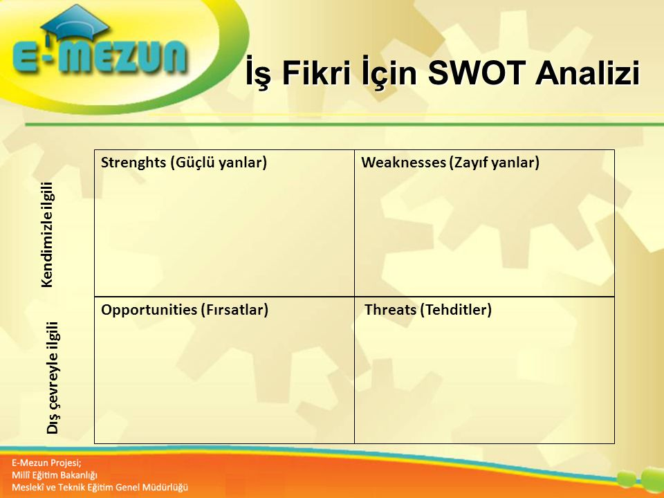 İş Fikri İçin SWOT Analizi