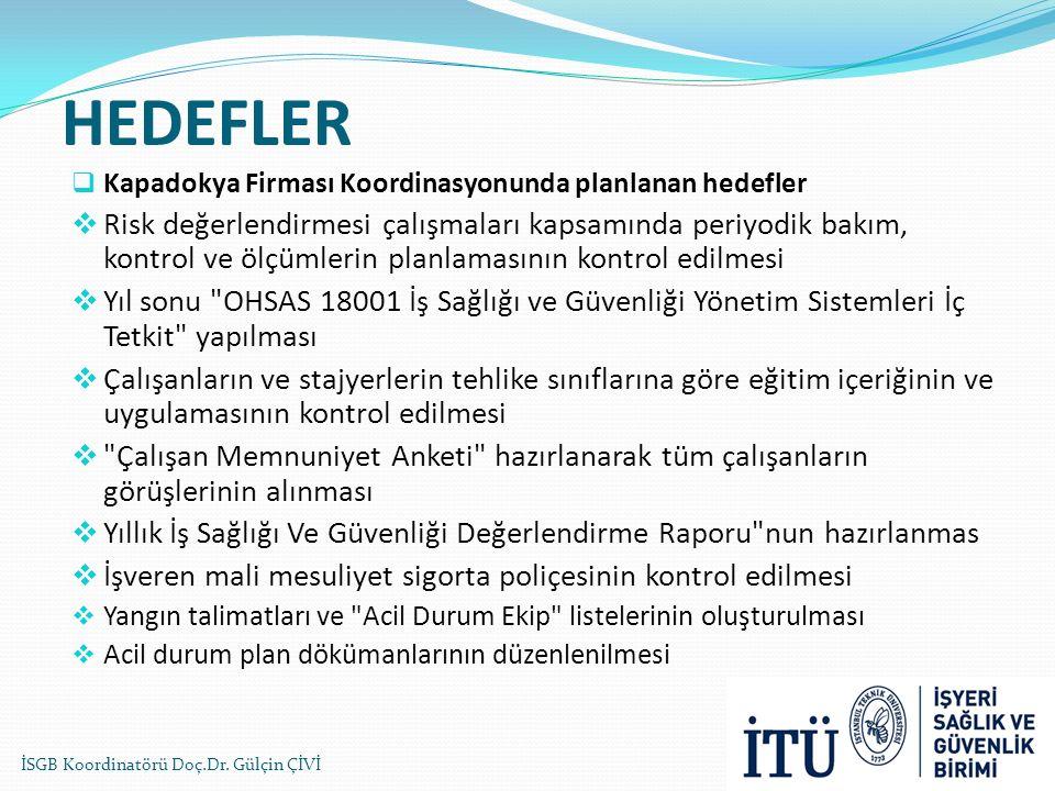 HEDEFLER Kapadokya Firması Koordinasyonunda planlanan hedefler.