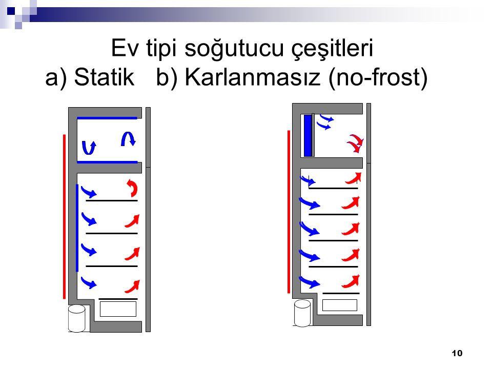 Ev tipi soğutucu çeşitleri a) Statik b) Karlanmasız (no-frost)